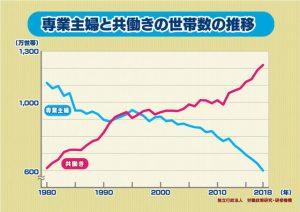 専業主婦と共働き世帯数推移
