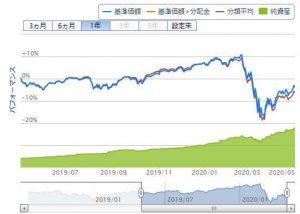 楽天・インデックス・バランス・ファンド(株式重視型)