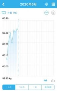 リズムケア_体重グラフ