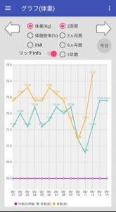 からだログ_体重グラフ