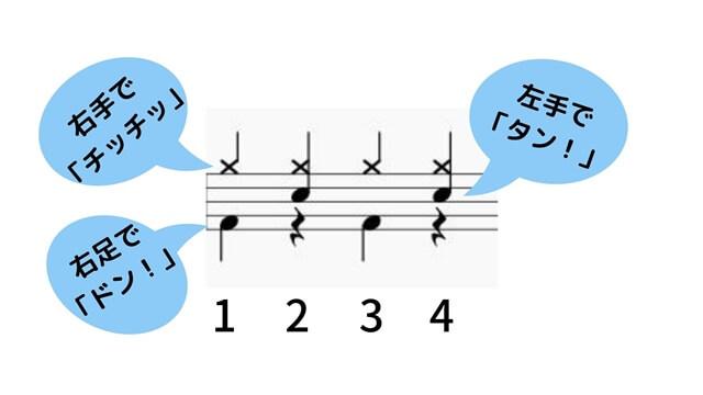 8beat音符と手足