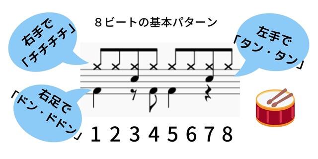8ビートの基本パターン3