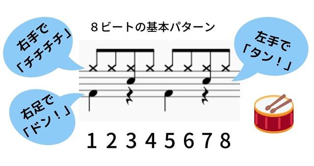 8ビートの基本パターン