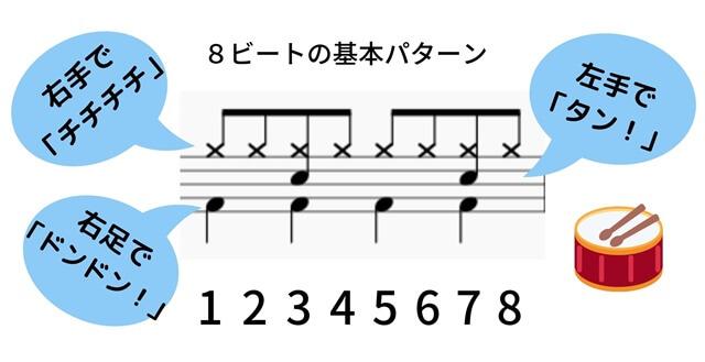 8ビートの基本パターン2