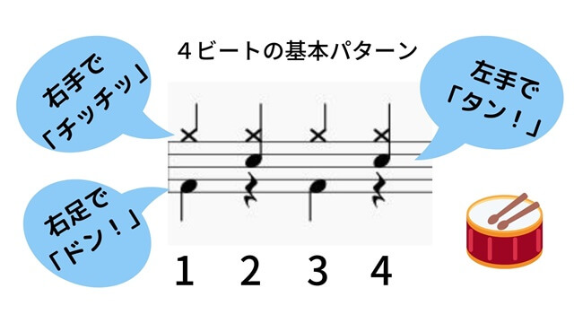 4ビートの基本パターン