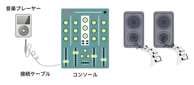 スタジオコンソール接続図